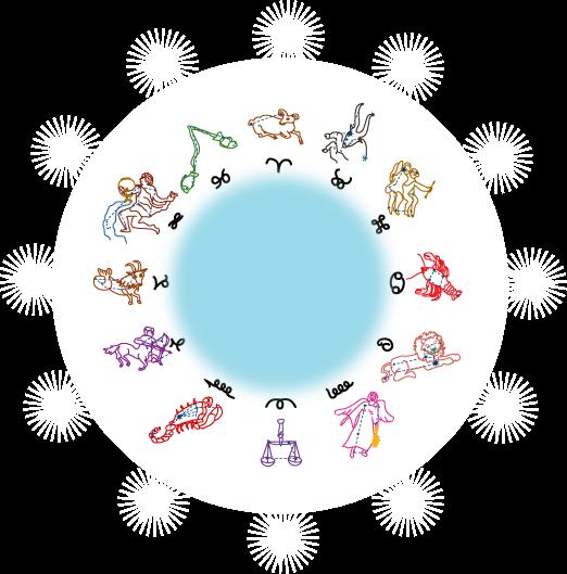 sens représentation zodiaque